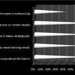 ASTD Learning Executives Confidence Index